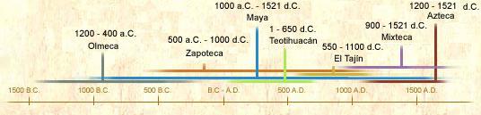 ... de las civilizaciones mesoamericanas en tres grandes períodos de
