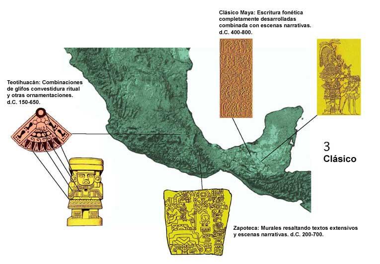 """El Arte De Las Culturas Formativas De Mesoamérica: LINEA DEL TIEMPO: UNIDAD 2 """"MESOAMERICA"""""""